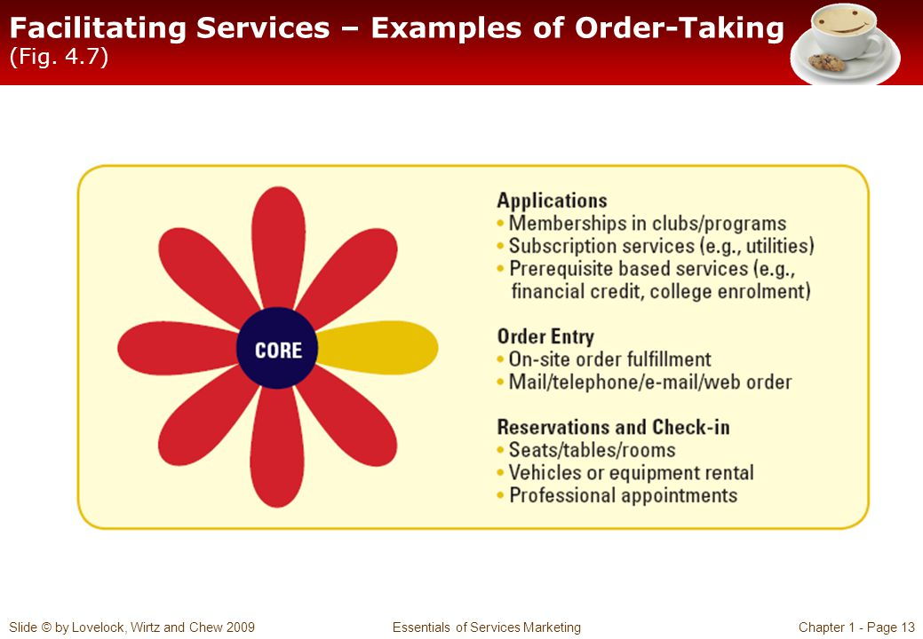 Facilitating Services – Examples of Order-Taking (Fig. 4.7)