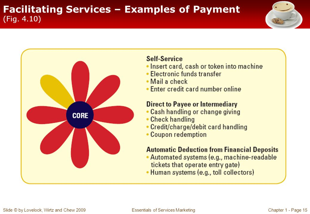 Facilitating Services – Examples of Payment (Fig. 4.10)