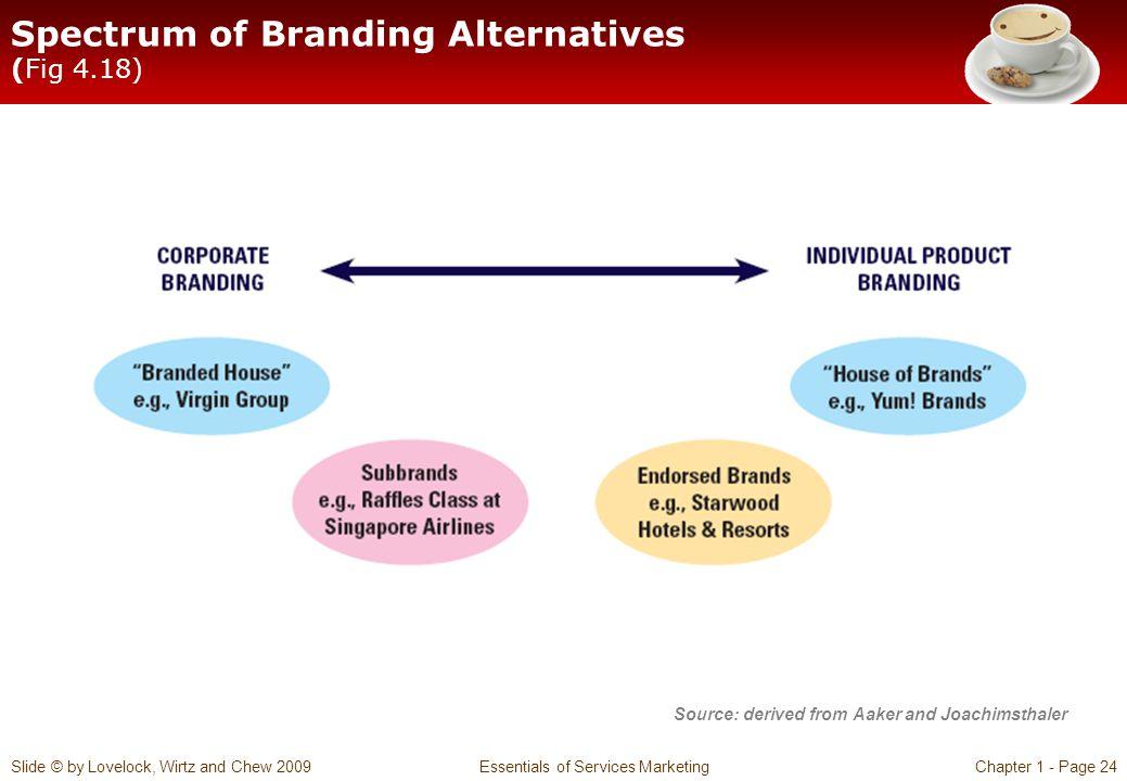 Spectrum of Branding Alternatives (Fig 4.18)