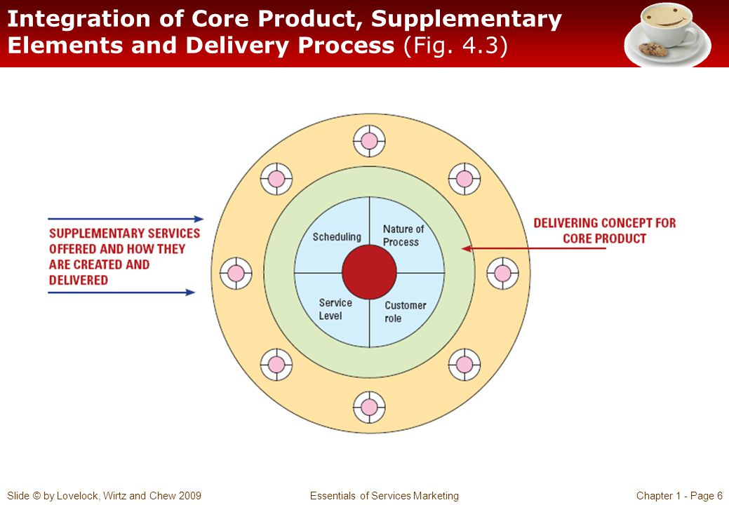 Integration of Core Product, Supplementary Elements and Delivery Process (Fig. 4.3)