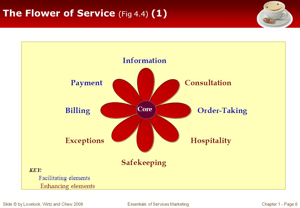 The Flower of Service (Fig 4.4) (1)