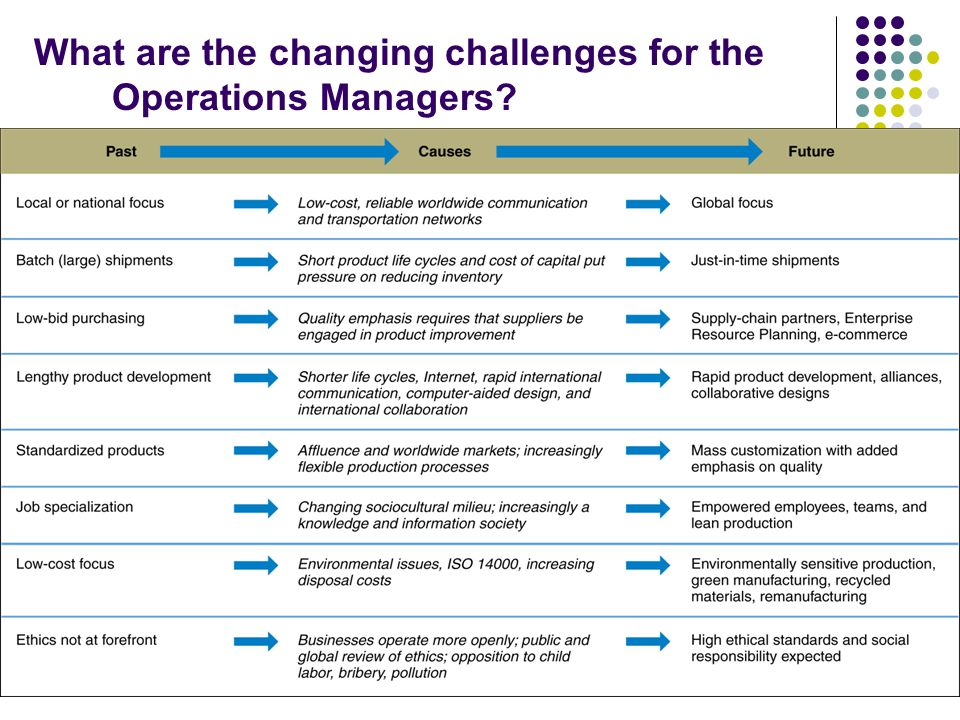 What are the changing challenges for the Operations Managers