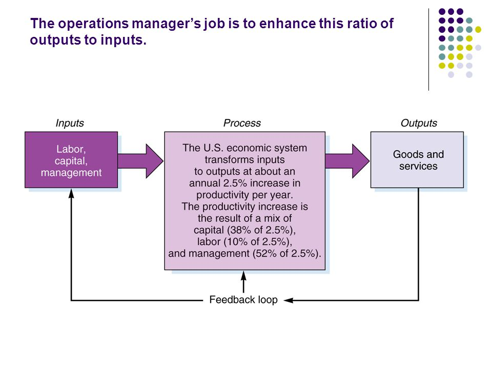 The operations manager's job is to enhance this ratio of outputs to inputs.