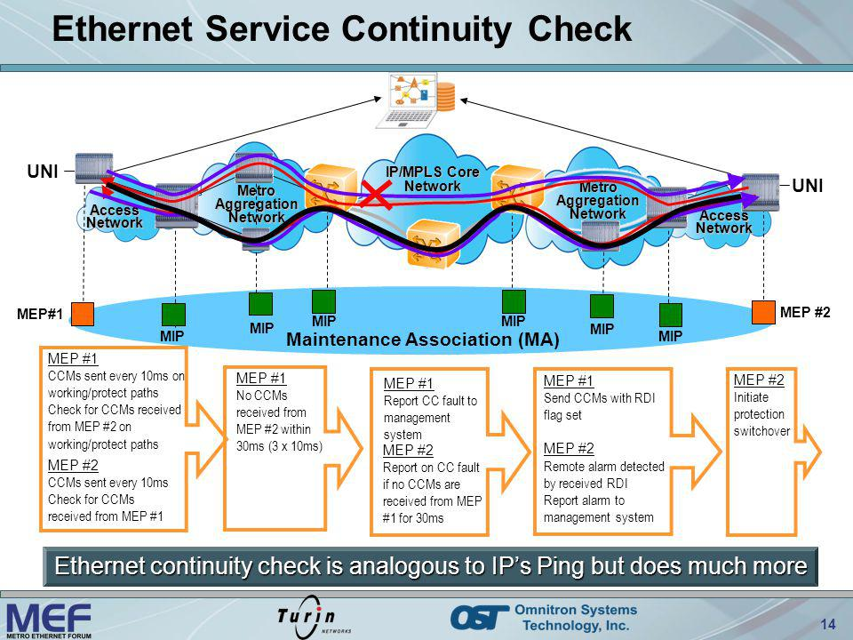 Ethernet Service Continuity Check