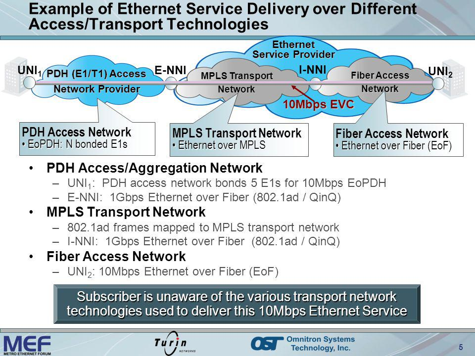 PDH (E1/T1) Access Network Provider MPLS Transport Network