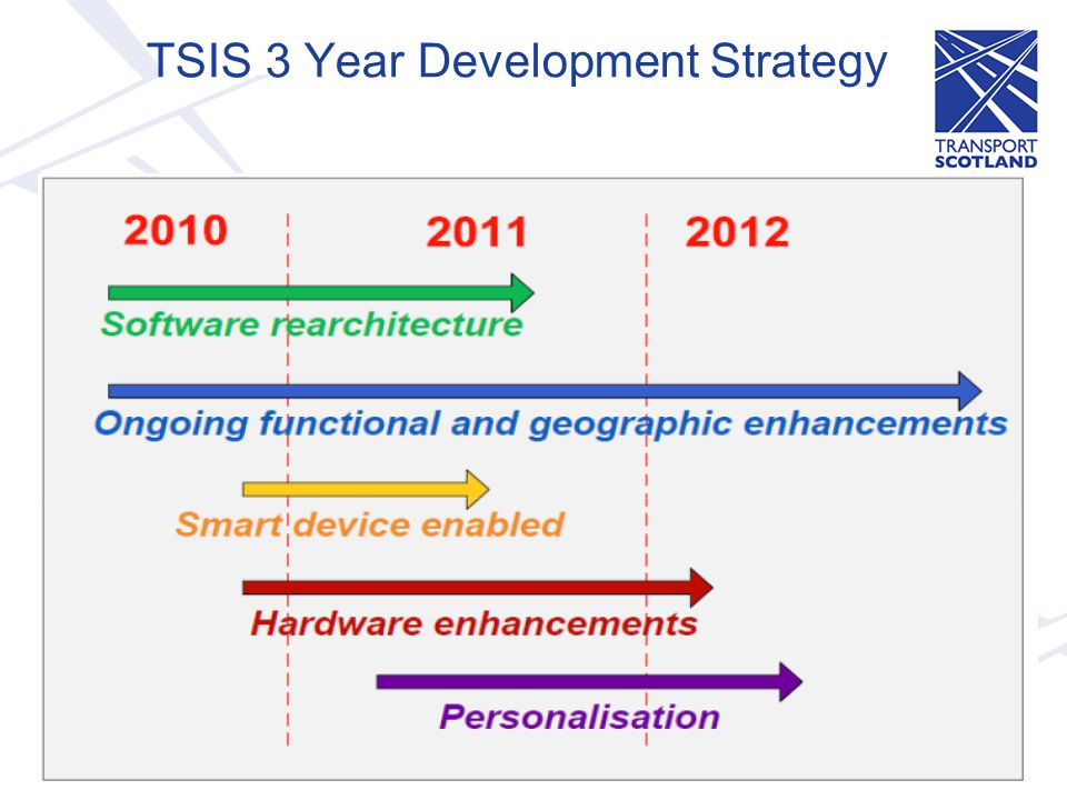 TSIS 3 Year Development Strategy