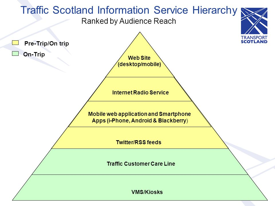 Traffic Scotland Information Service Hierarchy Ranked by Audience Reach