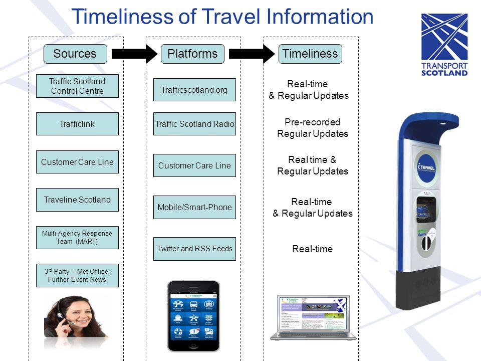 Timeliness of Travel Information