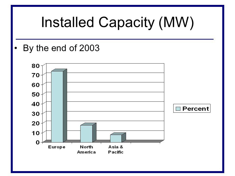Installed Capacity (MW)