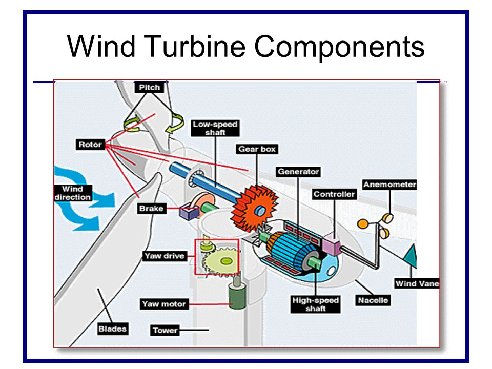 Wind Turbine Components