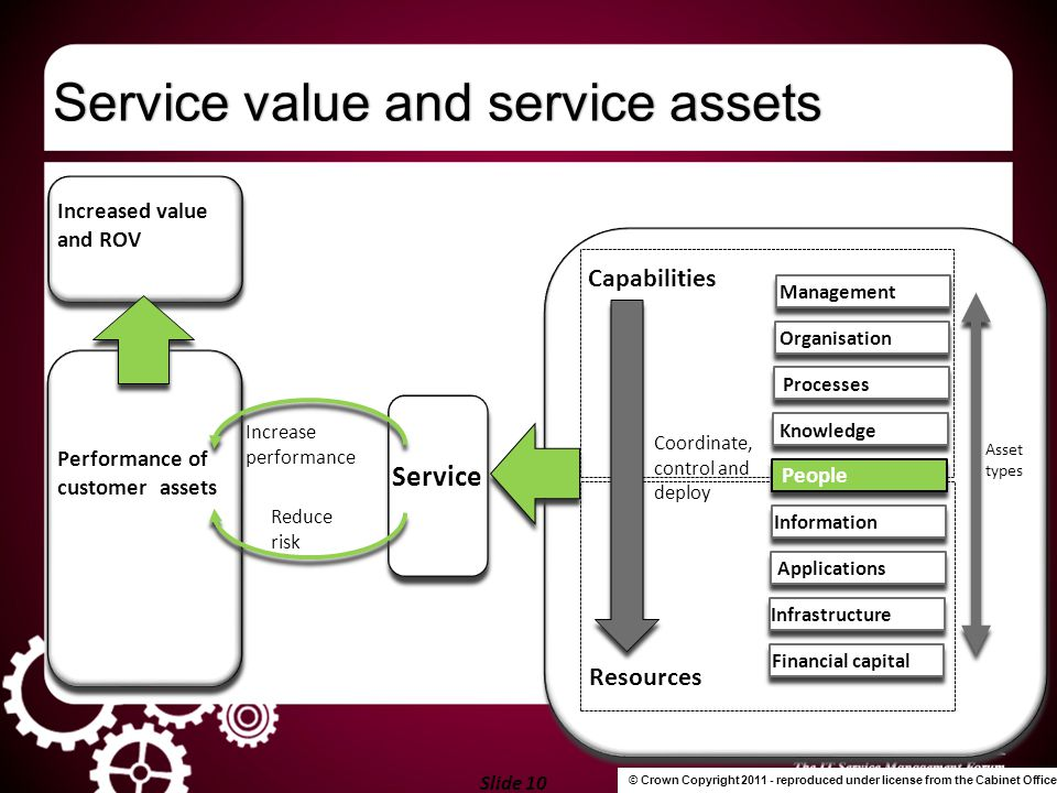 Service value and service assets