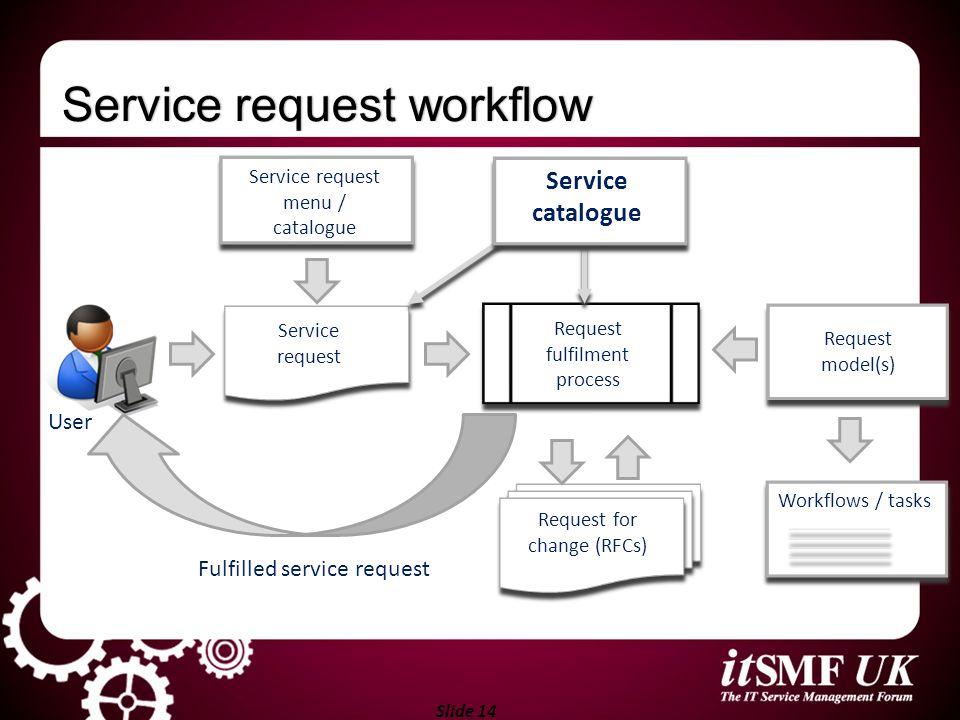 Service request workflow
