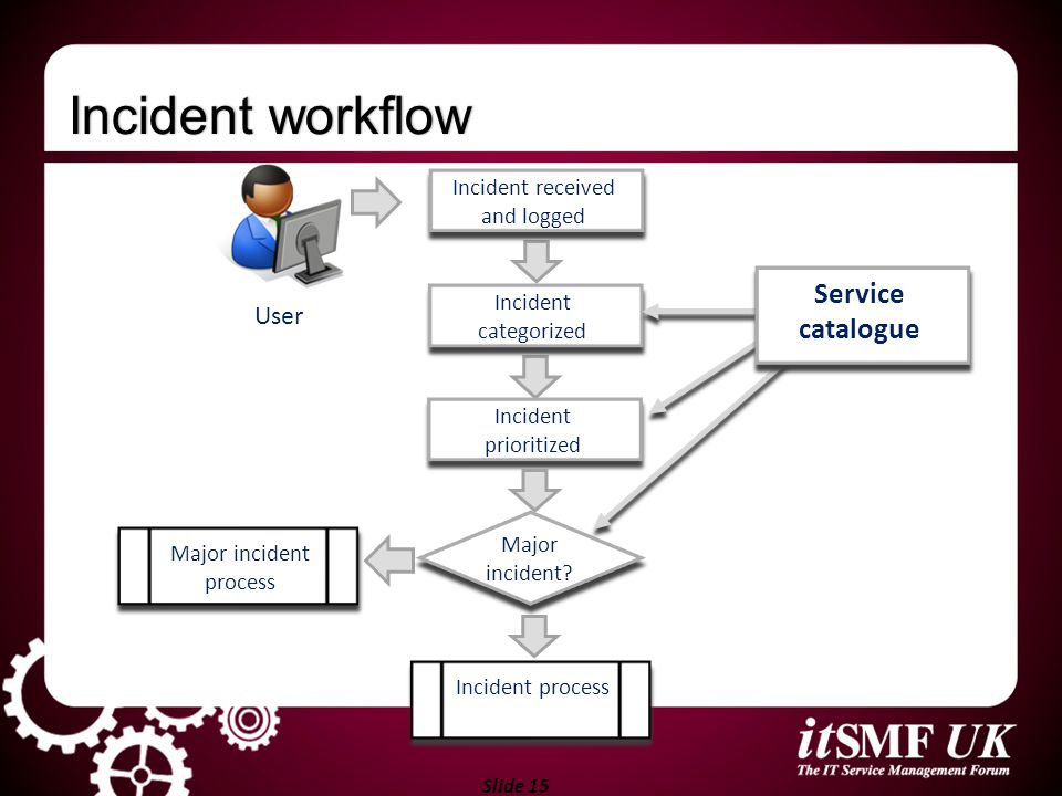 Incident workflow Service catalogue User Incident received and logged