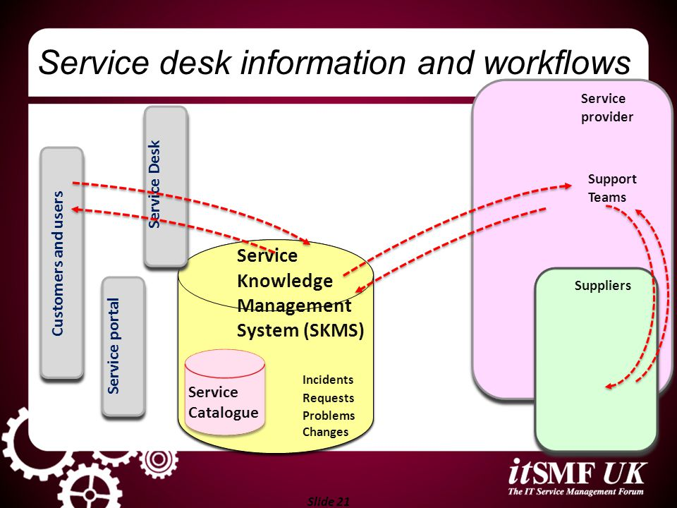 Service desk information and workflows