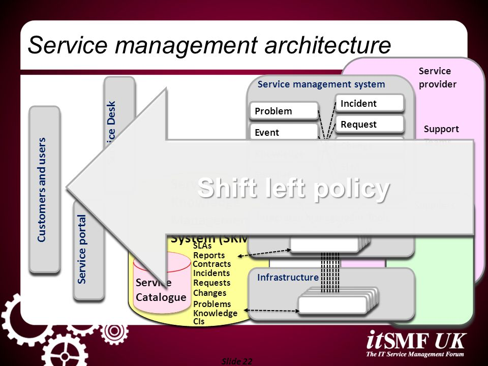 Shift left policy Service management architecture Service Desk System