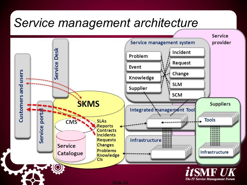 Service management architecture