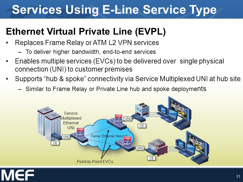 Services Using E-Line Service Type