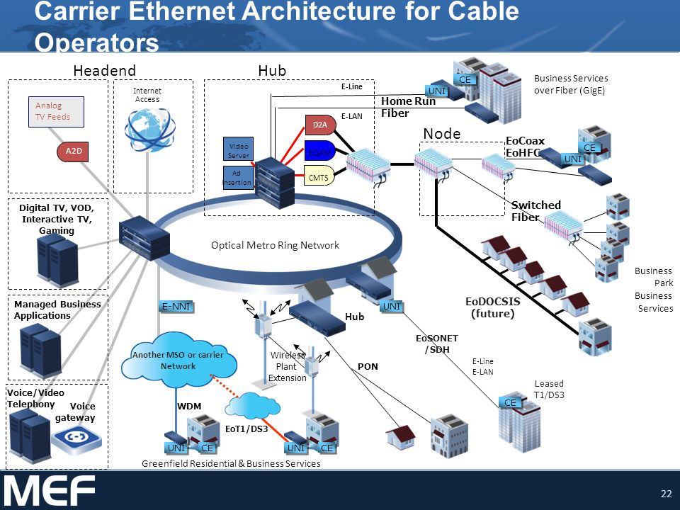 Carrier Ethernet Architecture for Cable Operators