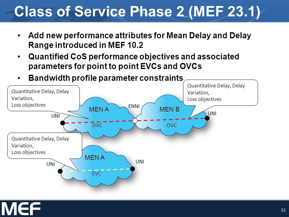 Class of Service Phase 2 (MEF 23.1)