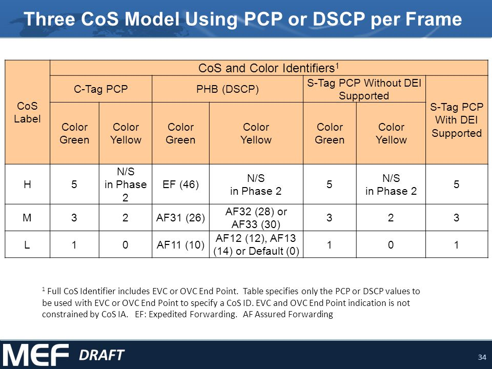 Three CoS Model Using PCP or DSCP per Frame