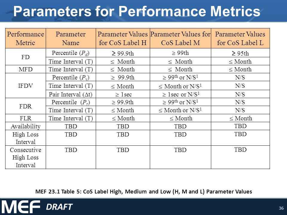 Parameters for Performance Metrics