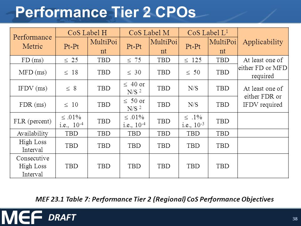Performance Tier 2 CPOs DRAFT Performance Metric CoS Label H