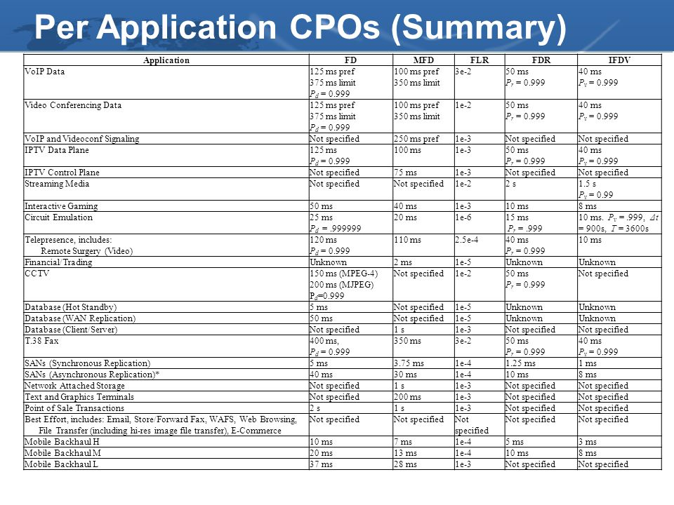 Per Application CPOs (Summary)