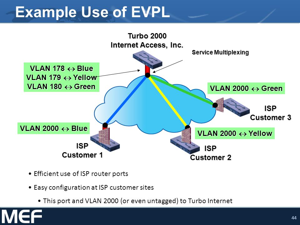Example Use of EVPL Turbo 2000 Internet Access, Inc.