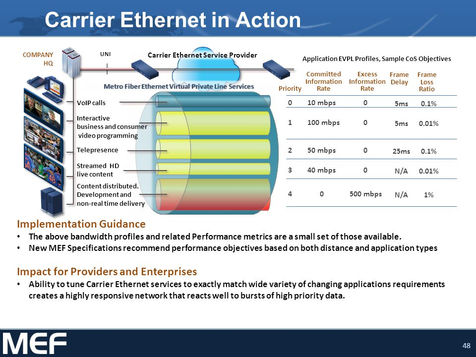 Carrier Ethernet in Action