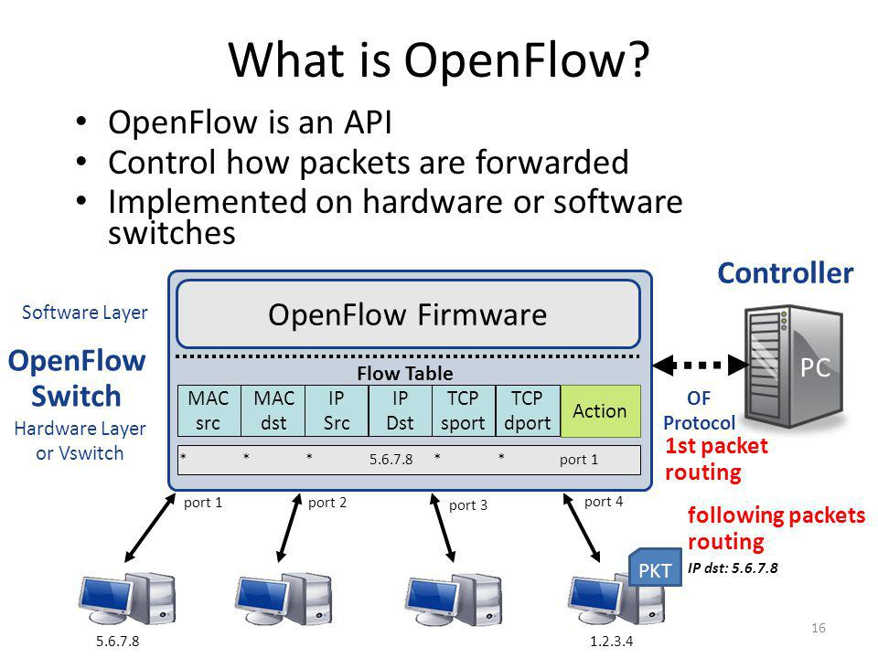 What is OpenFlow OpenFlow is an API Control how packets are forwarded