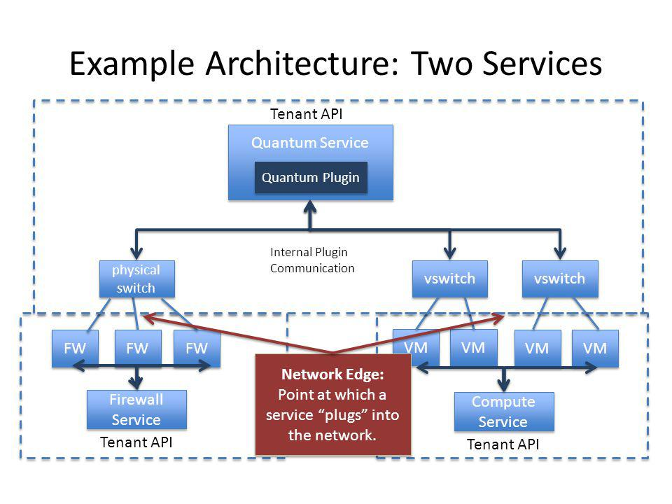 Example Architecture: Two Services
