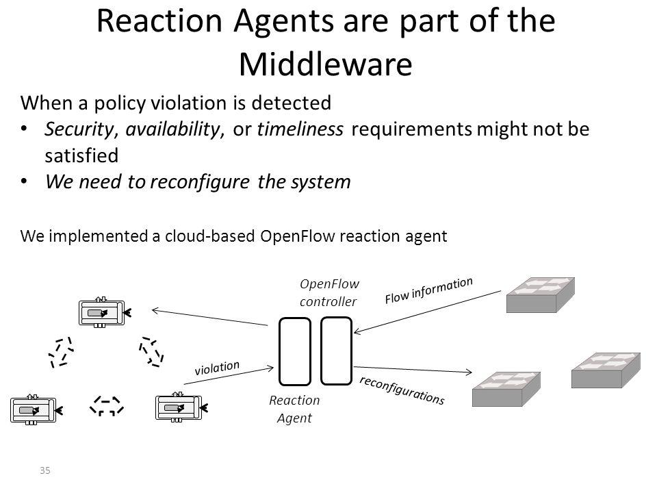 Reaction Agents are part of the Middleware