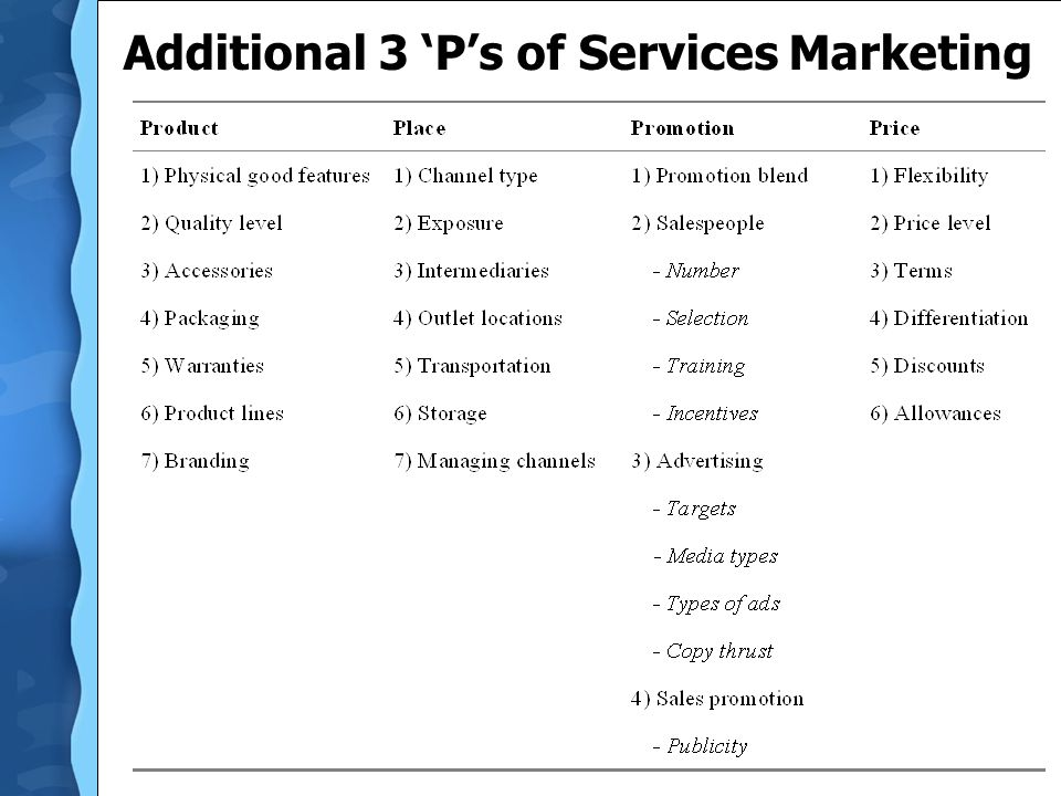 Additional 3 'P's of Services Marketing