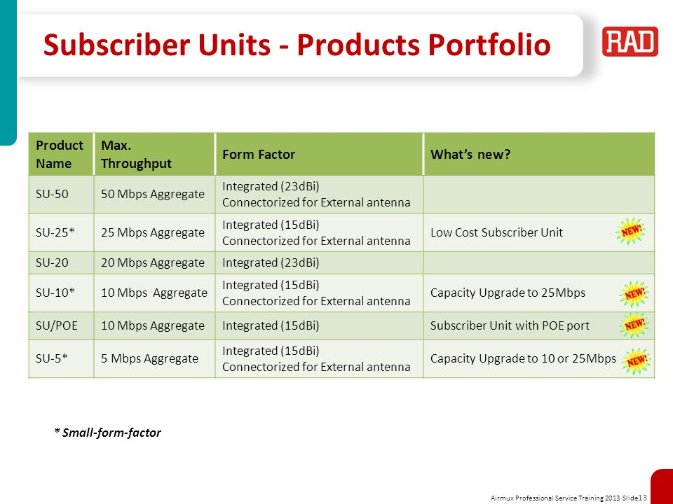 Subscriber Units - Products Portfolio