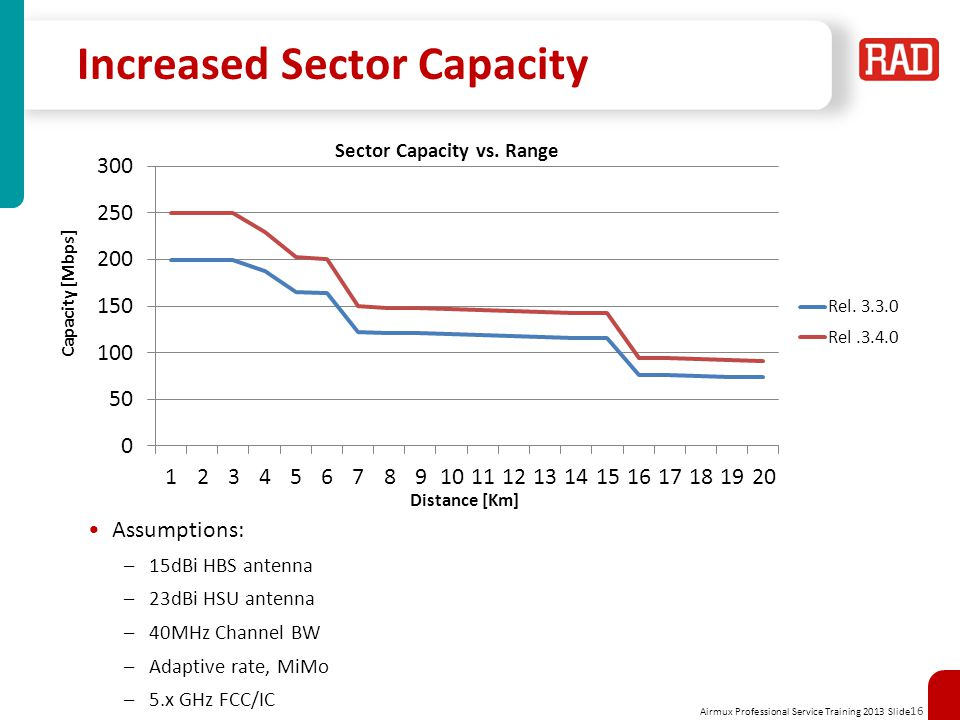 Increased Sector Capacity