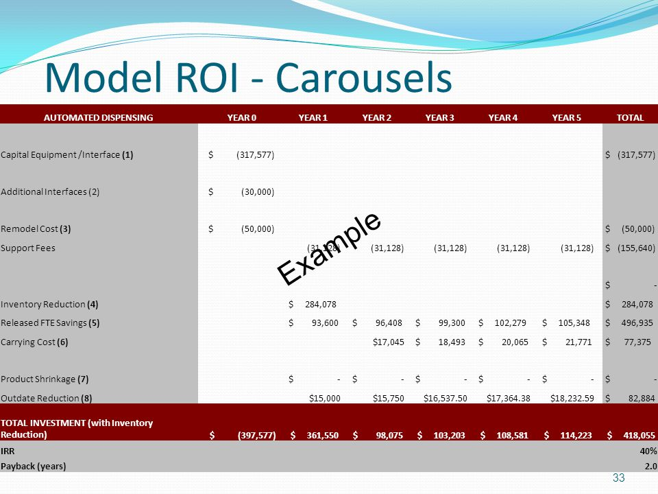 Model ROI - Carousels Example AUTOMATED DISPENSING YEAR 0 YEAR 1