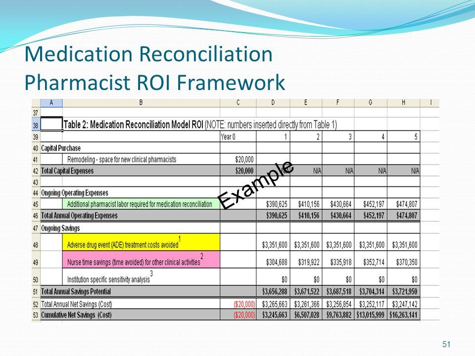 Medication Reconciliation Pharmacist ROI Framework
