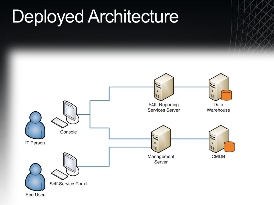 Deployed Architecture