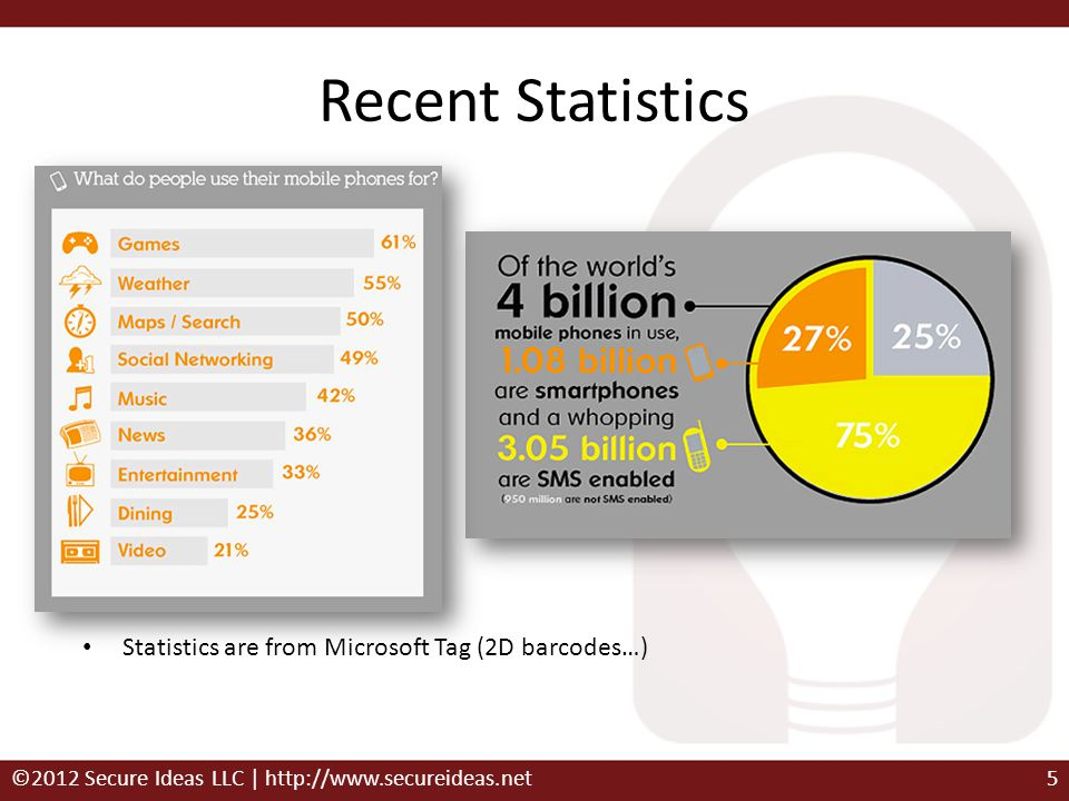 Recent Statistics Statistics are from Microsoft Tag (2D barcodes…)