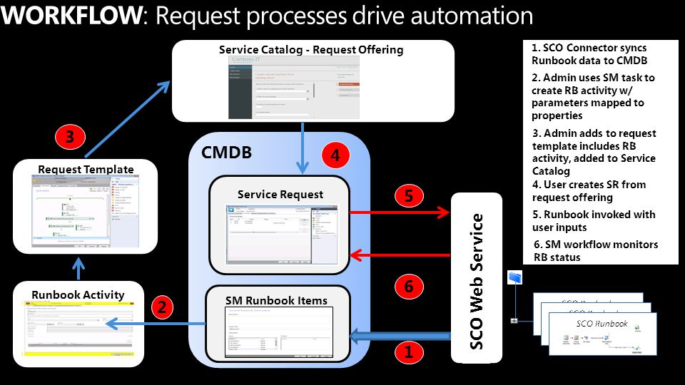 WORKFLOW: Request processes drive automation