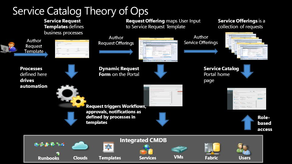Service Catalog Theory of Ops