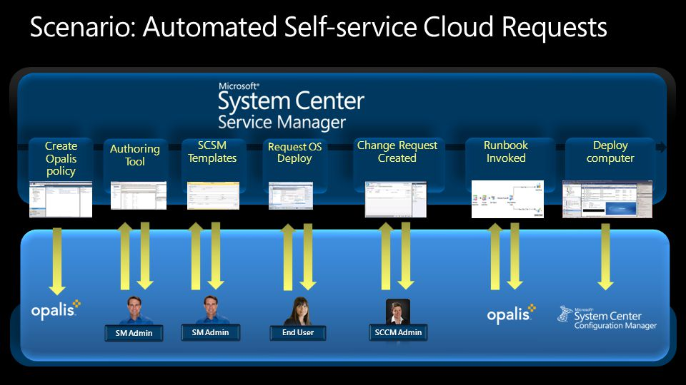 Scenario: Automated Self-service Cloud Requests