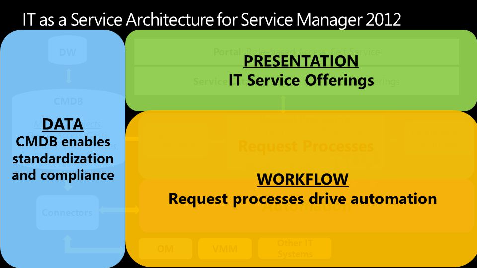 IT as a Service Architecture for Service Manager 2012