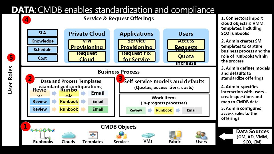 DATA: CMDB enables standardization and compliance
