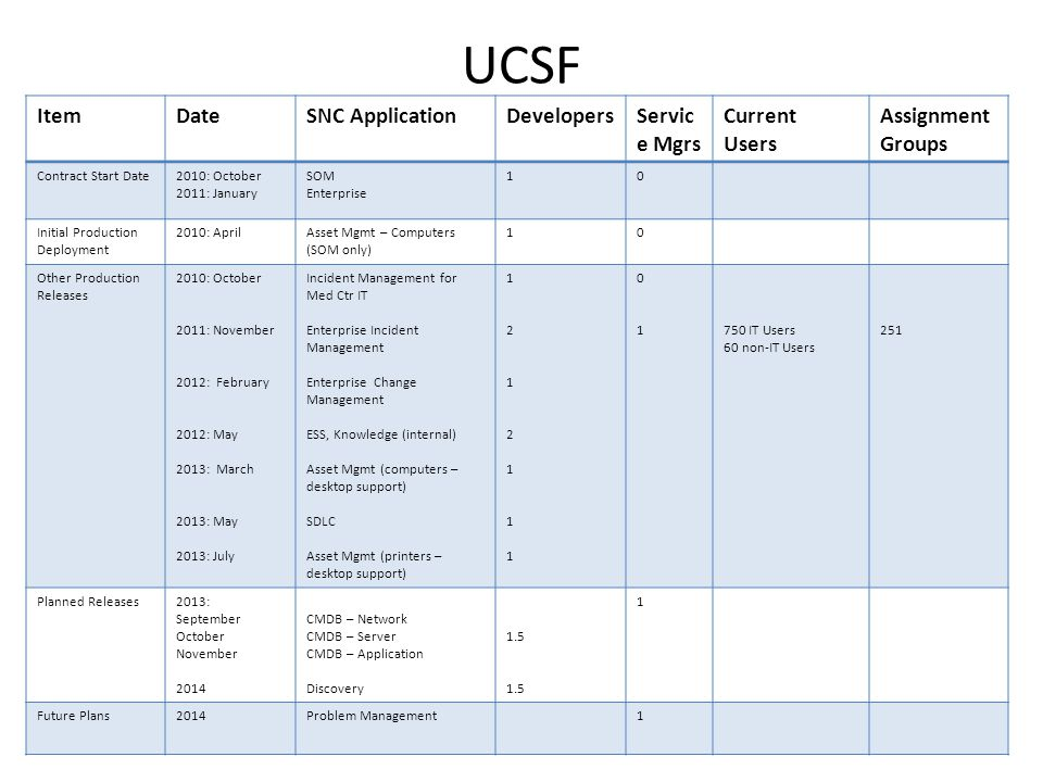 UCSF Item Date SNC Application Developers Service Mgrs Current Users