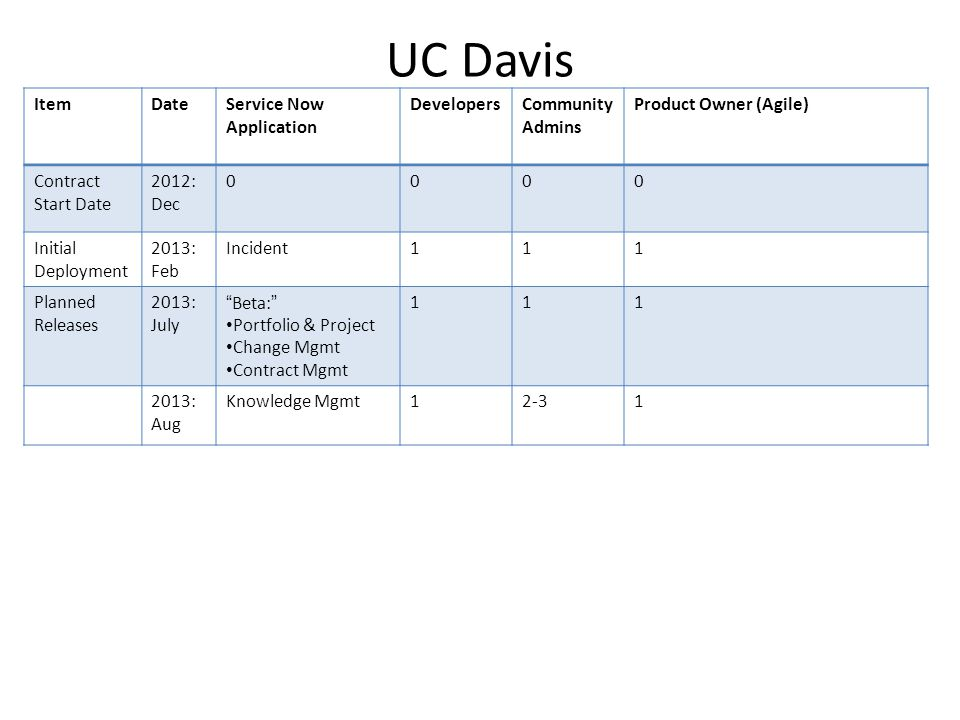 UC Davis Item Date Service Now Application Developers Community Admins
