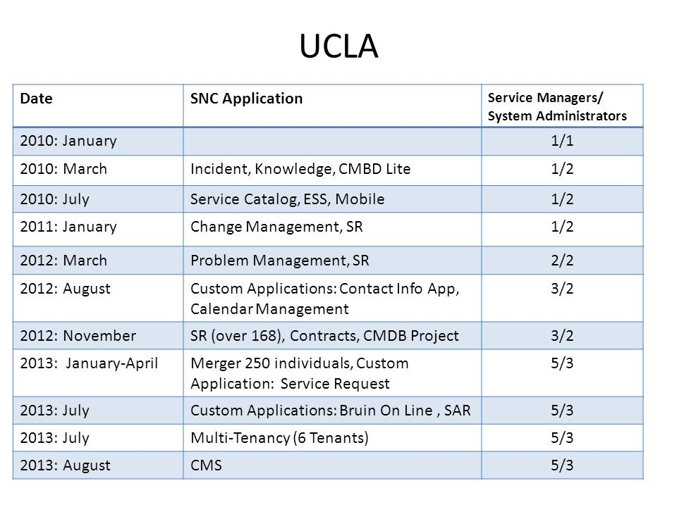 UCLA Date SNC Application 2010: January 1/1 2010: March