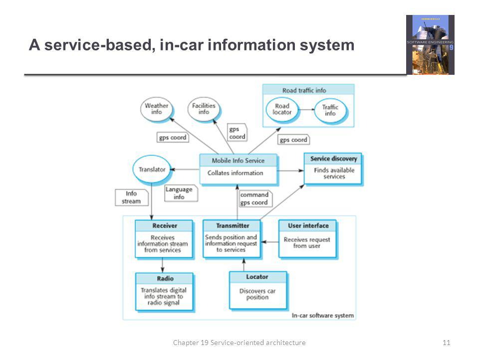 A service-based, in-car information system