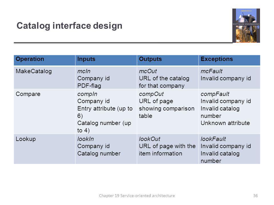 Catalog interface design