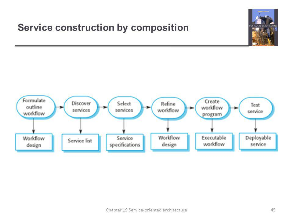 Service construction by composition